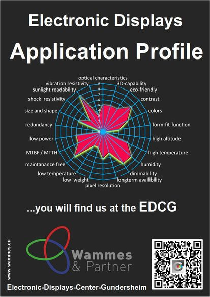 application profile